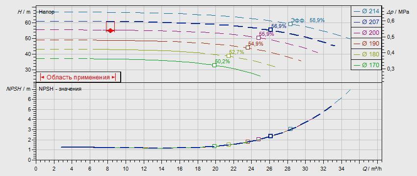 Гидравлические характеристики насоса Wilo NL 32/200B-4-2-05 артикул: по запросу((4110573))