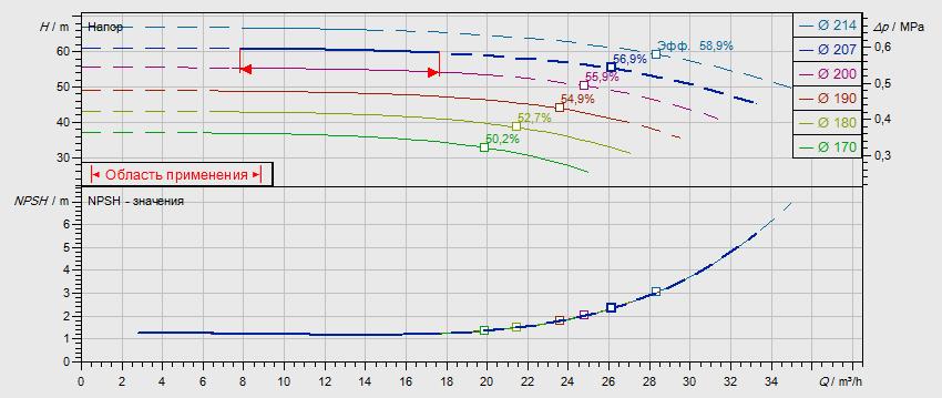 Гидравлические характеристики насоса Wilo NL 32/200B-5,5-2-12 артикул: по запросу((4110576))