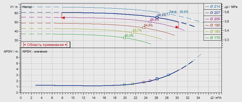 Гидравлические характеристики насоса Wilo NL 32/200B-7,5-2-12 артикул: по запросу((4110578))