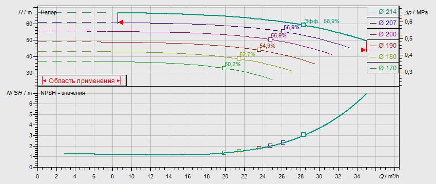 Гидравлические характеристики насоса Wilo NL 32/200B-9-2-12 артикул: по запросу((4110580))