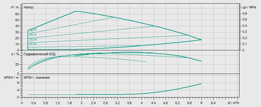 Гидравлические характеристики насоса Wilo MHIE 1602N-1/E/3-2-2G артикул: 4148407()