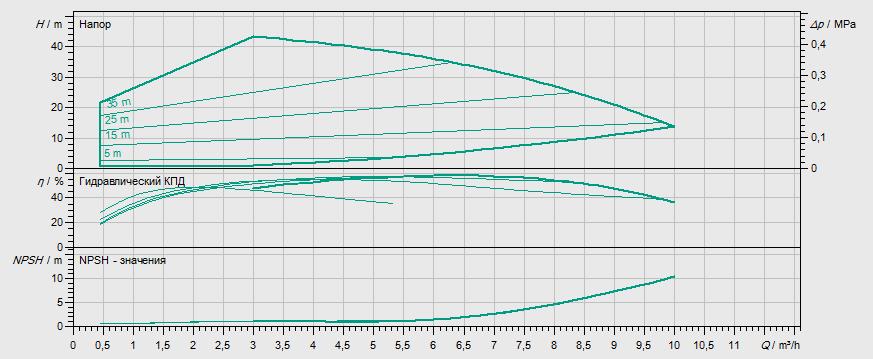 Гидравлические характеристики насоса Wilo MHIE 205N-2/V/3-2-2G артикул: 4148413()