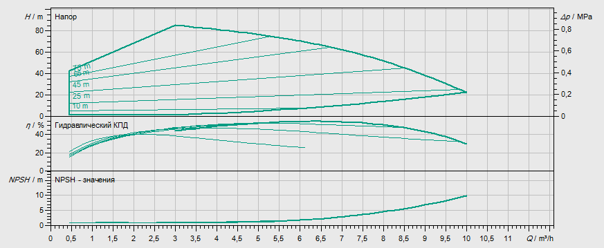 Гидравлические характеристики насоса Wilo MHIE 206N-2/V/3-2-2G артикул: 4148418()