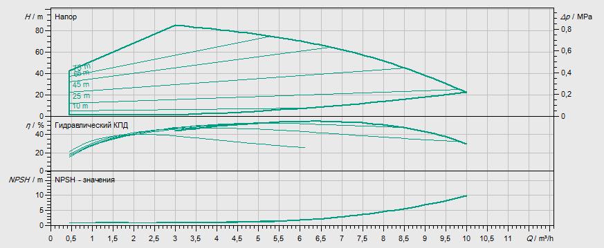 Гидравлические характеристики насоса Wilo MHIE 402N-2/V/3-2-2G артикул: 4148419()