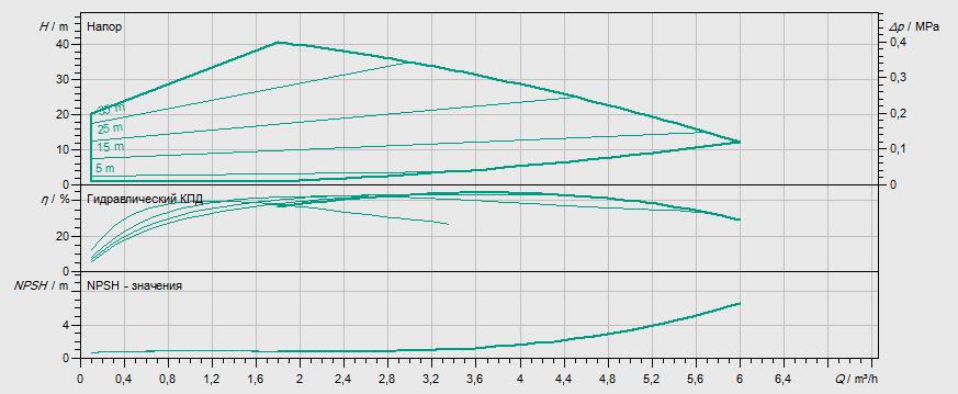 Гидравлические характеристики насоса Wilo MHIE 802N-2/V/3-2-2G артикул: 4171764()