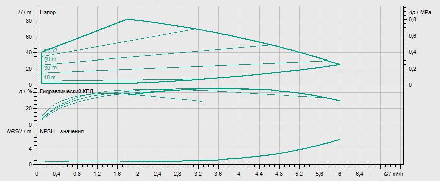 Гидравлические характеристики насоса Wilo MHIE 205-1/E/1-2/M2 артикул: 4171771()