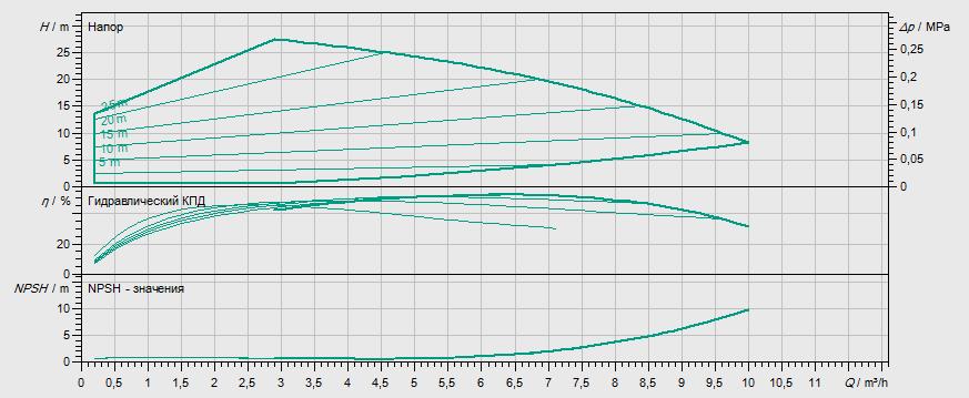 Гидравлические характеристики насоса Wilo MHIE 403-1/E/1-2/M13 артикул: 4171776()