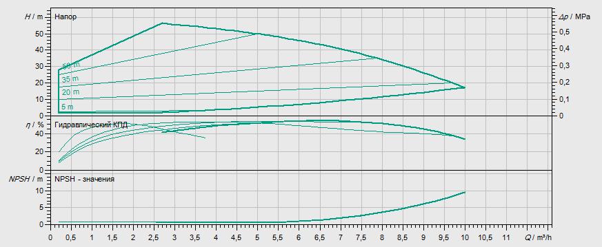 Гидравлические характеристики насоса Wilo MHIE205-2/V/1-2/M2 артикул: 4171783()