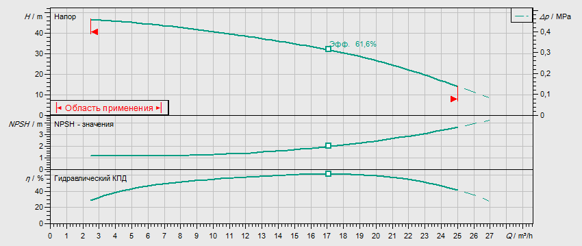 Гидравлические характеристики насоса Wilo MHI 1604-1/E/3-400-50-2/IE3 артикул: 4210715((4149123))