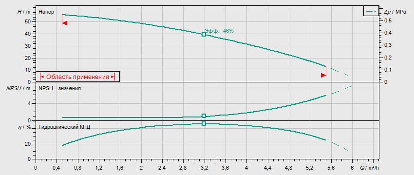 Гидравлические характеристики насоса Wilo MHI 205-1/E/3-400-50-2/IE3 артикул: 4210718((4148906))