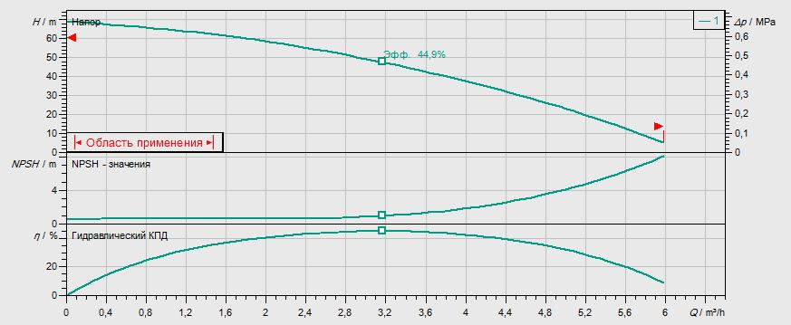 Гидравлические характеристики насоса Wilo MHI 206-1/E/3-400-50-2/IE3 артикул: 4210722((4148926))