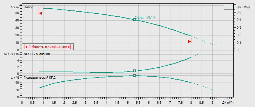 Гидравлические характеристики насоса Wilo MHI 405-2/V/3-400-50-2/IE3 артикул: 4210734((4149015))