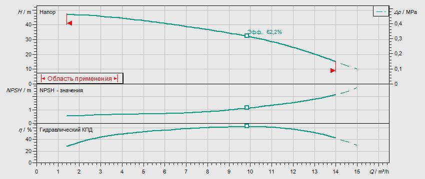 Гидравлические характеристики насоса Wilo MHI 804-2/V/3-400-50-2/IE3 артикул: 4210749((4149096))