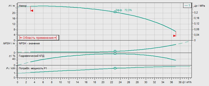 Гидравлические характеристики насоса Wilo BAC 40-134-2.2/2-DM/S-2 артикул: 4213190((4203790))