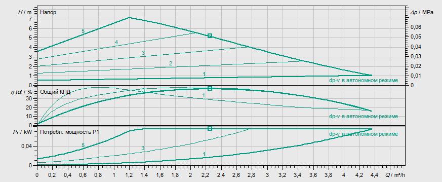 Гидравлические характеристики насоса Wilo YONOS PICO 25/1-8-130 артикул: 4215518((4179660))
