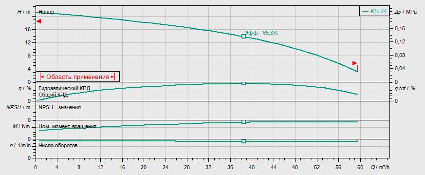 Гидравлические характеристики насоса Wilo KS 8 D артикул: 6001204()