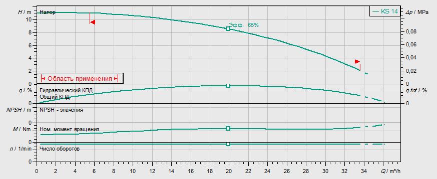 Гидравлические характеристики насоса Wilo KS 9 ES артикул: 6030969()