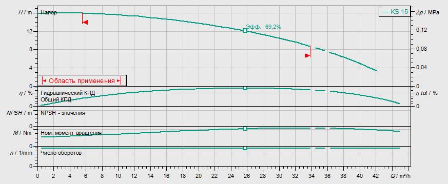 Гидравлические характеристики насоса Wilo KS 12 DS GG артикул: 6019450()