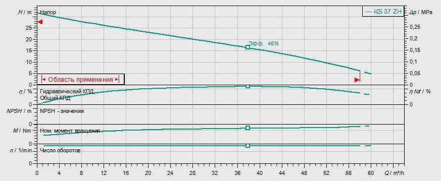 Гидравлические характеристики насоса Wilo KS 14 D артикул: 6019730()