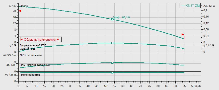 Гидравлические характеристики насоса Wilo KS 15 D артикул: 6019731()
