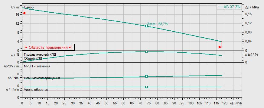 Гидравлические характеристики насоса Wilo KS 14 ES артикул: 6042089()