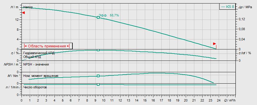 Гидравлические характеристики насоса Wilo KS 24 DS артикул: 6019741()