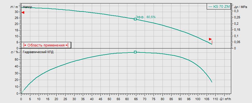 Гидравлические характеристики насоса Wilo KS 70 ZH D артикул: 6021343()
