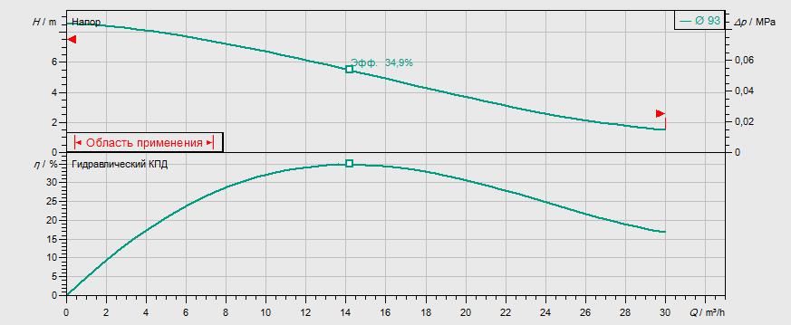 Гидравлические характеристики насоса Wilo REXA FIT V05DA-124/EAD0-2-M0011-523-P артикул: 6064582()