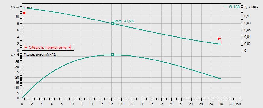 Гидравлические характеристики насоса Wilo REXA FIT V05DA-126/EAD0-2-M0015-523-A артикул: 6064584()