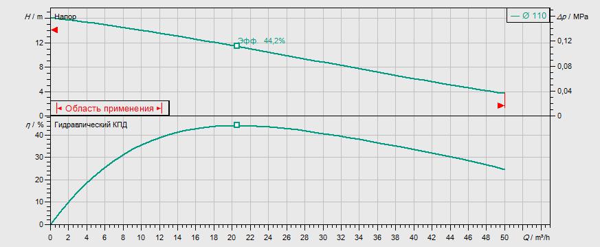 Гидравлические характеристики насоса Wilo REXA FIT V05DA-222/EAD1-2-T0025-540-A артикул: 6064588()