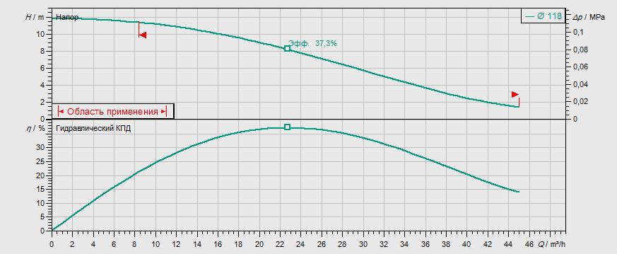 Гидравлические характеристики насоса Wilo REXA FIT V06DA-214/EAD0-2-M0015-523-A артикул: 6064700()