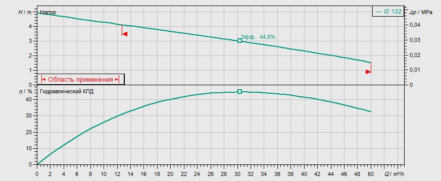 Гидравлические характеристики насоса Wilo REXA FIT V08DA-422/EAD1-4-T0011-540-A артикул: 6065918()