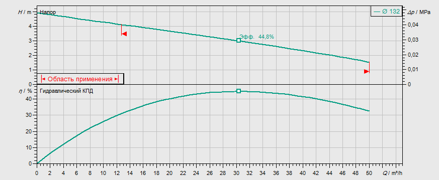 Гидравлические характеристики насоса Wilo REXA FIT V08DA-424/EAD1-4-T0011-540-A артикул: 6065922()