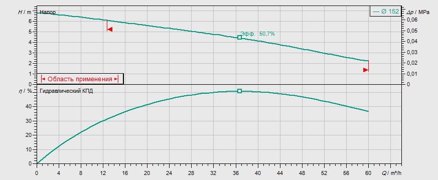 Гидравлические характеристики насоса Wilo REXA FIT V08DA-424/EAD1-4-T0011-540-O артикул: 6065924()