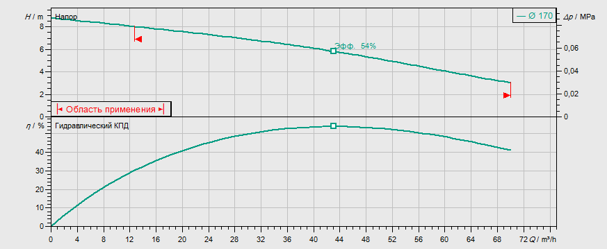 Гидравлические характеристики насоса Wilo REXA FIT V08DA-426/EAD0-4-M0015-523-A артикул: 6065925()