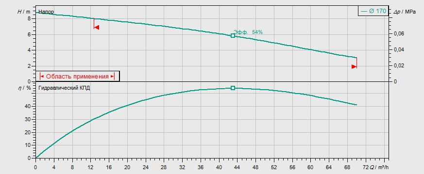 Гидравлические характеристики насоса Wilo REXA FIT V08DA-426/EAD1-4-T0015-540-O артикул: 6065928()
