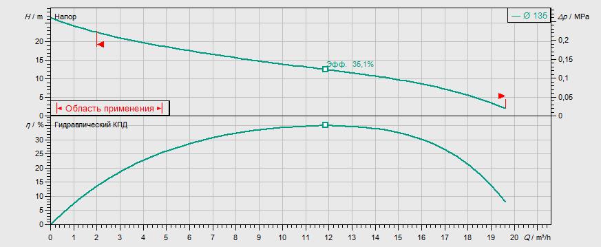 Гидравлические характеристики насоса Wilo REXA CUT GI03.26/S-T15-2-540 артикул: 6069868()