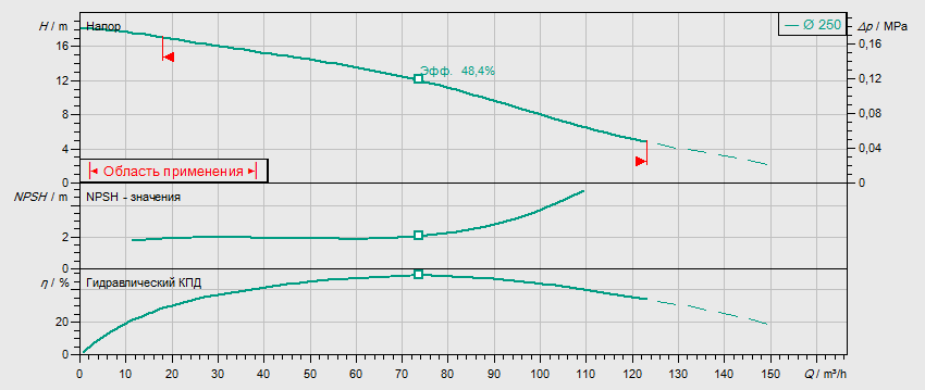 Гидравлические характеристики насоса Wilo REXA BLOC RE08.52W-250DAH132S4 артикул: 6073225((6077596))