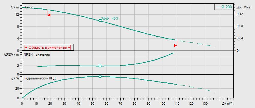 Гидравлические характеристики насоса Wilo REXA BLOC RE08.52W-230DAH132S4 артикул: 6073226((6077597))