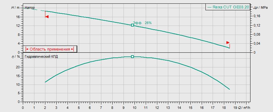 Гидравлические характеристики насоса Wilo REXA CUT GE03.20/P-T15-2-540X артикул: 6075981()