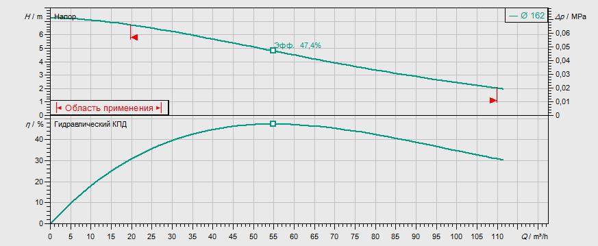 Гидравлические характеристики насоса Wilo FIT V10DA-424/EAD1-4-T0025-540-O артикул: 6081901()