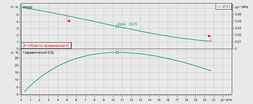 Гидравлические характеристики насоса Wilo REXA UNI V05/T04-540/A артикул: 6082116()