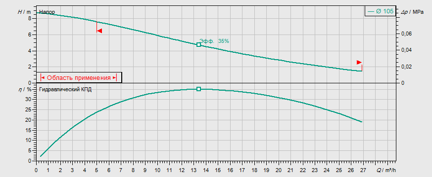 Гидравлические характеристики насоса Wilo REXA UNI V05/M06-523/A артикул: 6082118()