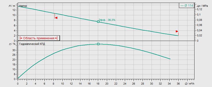 Гидравлические характеристики насоса Wilo REXA UNI V06/T11-540/A артикул: 6082140()