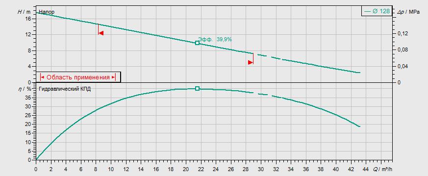 Гидравлические характеристики насоса Wilo REXA UNI V06/T15-540/A артикул: 6082144()