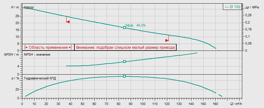 Гидравлические характеристики насоса Wilo REXA PRO V08DA-245/EAD0X2-T0105-540-O артикул: 6082822()