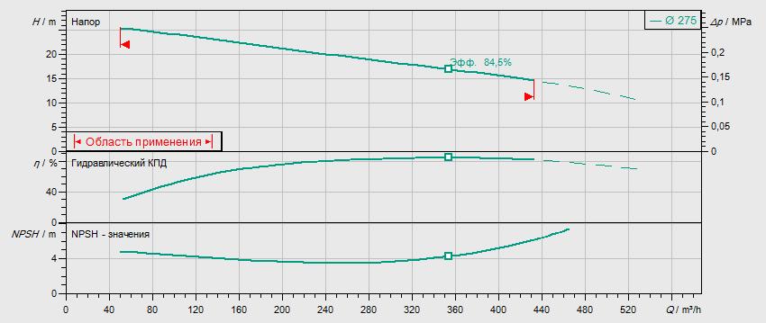 Гидравлические характеристики насоса Wilo REXA BLOC RE15.84D-275DAH180L4 артикул: 6085270((6079756))