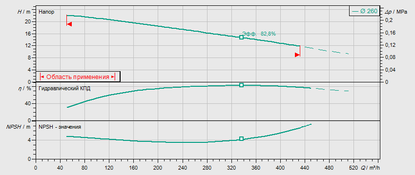 Гидравлические характеристики насоса Wilo REXA BLOC RE15.84D-260DAH180L4 артикул: 6085271((6079754))
