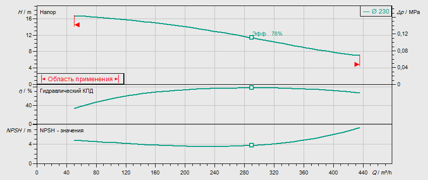 Гидравлические характеристики насоса Wilo REXA BLOC RE15.84D-230DAH160L4 артикул: 6085273((6079751))