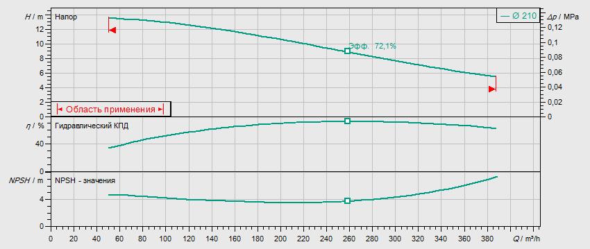 Гидравлические характеристики насоса Wilo REXA BLOC RE15.84D-210DAH160M4 артикул: 6085274((6079750))
